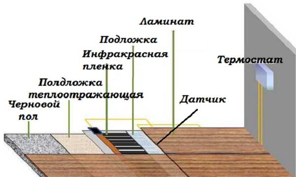 фото схемы укладки теплого пола