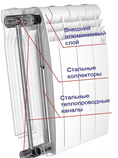 Фото Биметаллические радиаторы